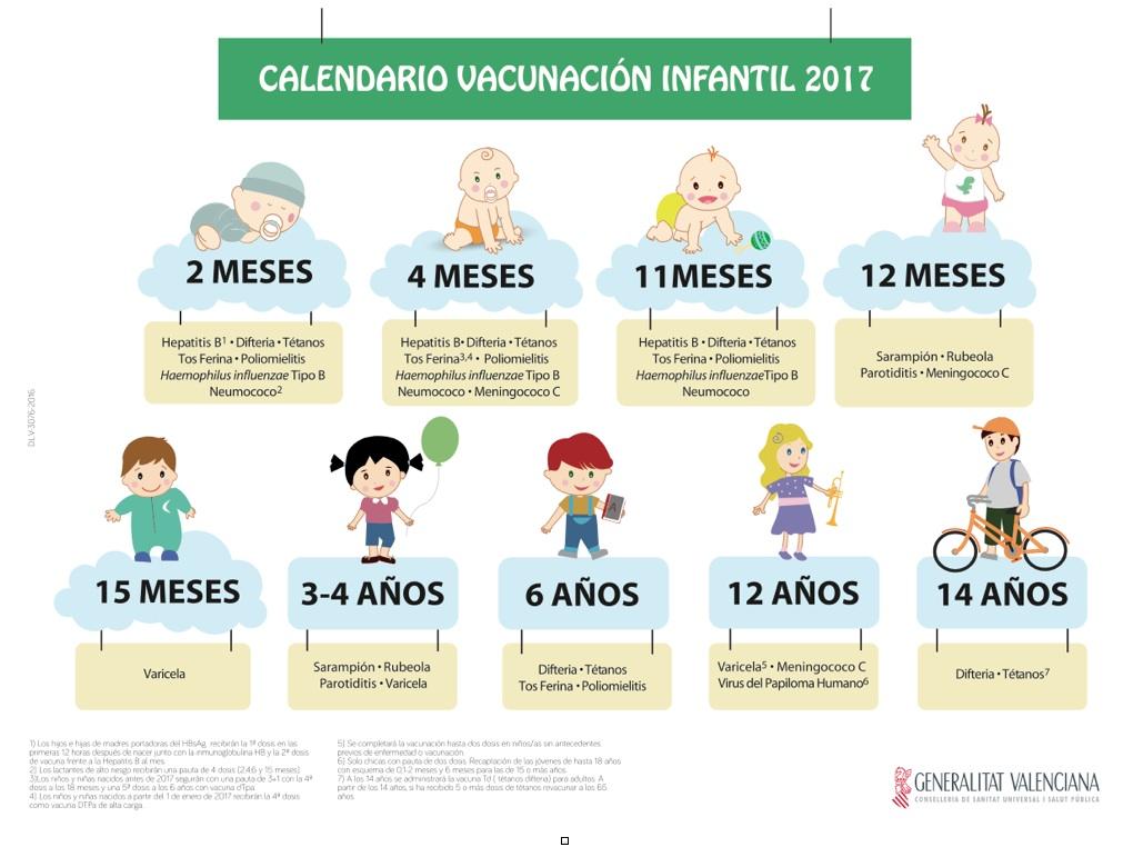 cuadro vacunacion infantil comunidad valenciana